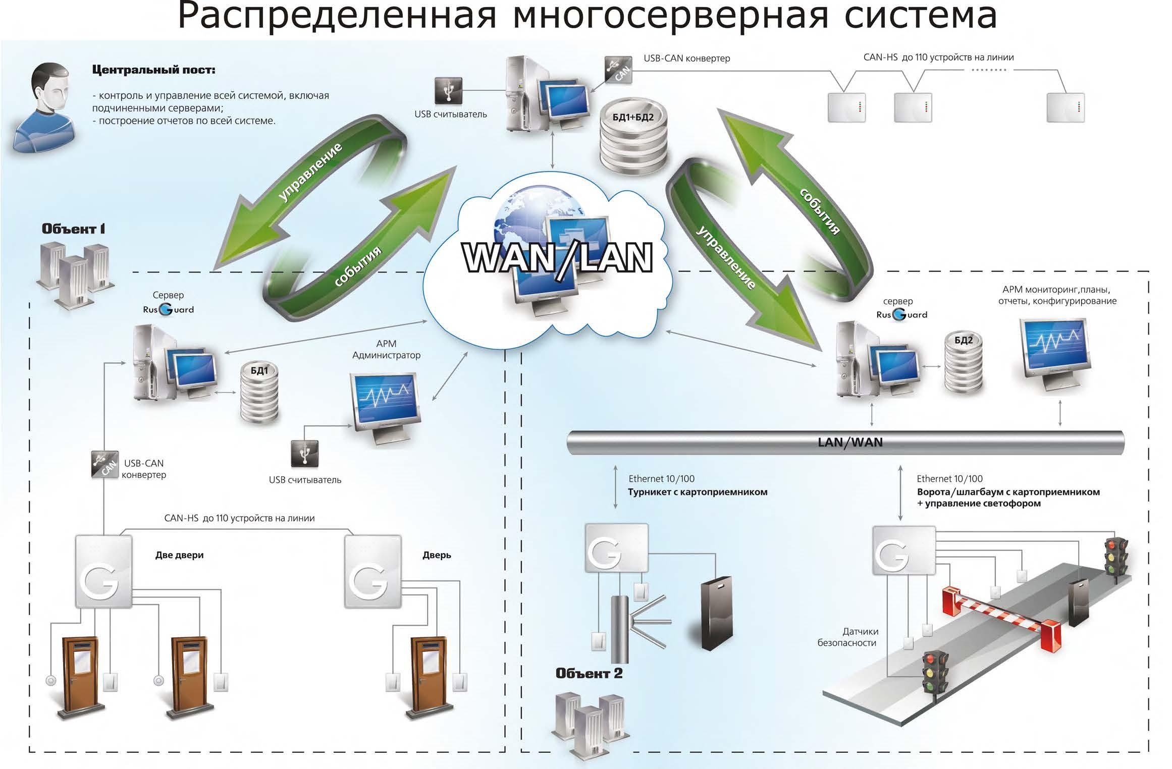 Схема система контроля доступа